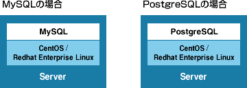 MySQLの場合、PostgreSQLの場合