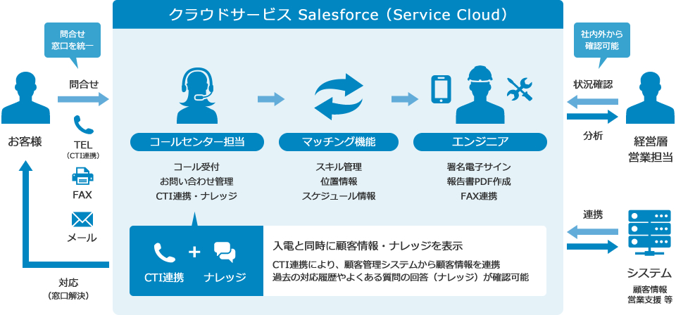 クラウドサービス Salesforce(Service Cloud)
