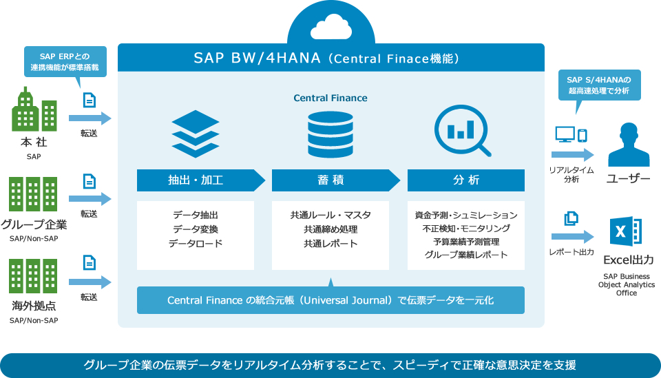 SAP BW/4 HANA(Central Finace機能):Central Finance の統合元帳(Universal Journal)で伝票データを一元化、SAP Business Object Analytics Office でExcel出力