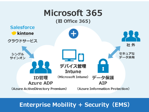 Office 365のセキュリティ対策なら、Enterprise Mobility + Security(EMS)。デバイス管理:Intune(Microsoft Intune)、ID管理:Azure ADP(Azure ActiveDirectory Premium)、データ保護:AIP(Azure Information Protection)
